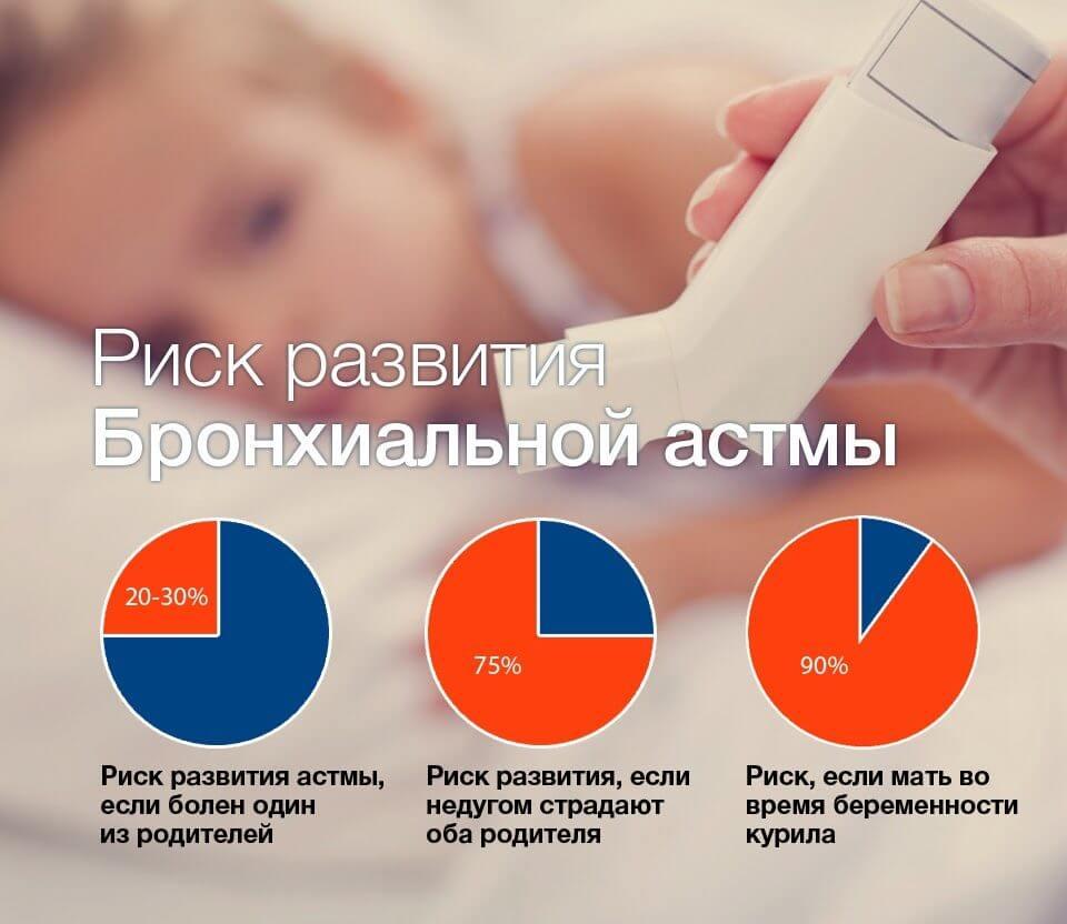 Астма передается по наследству: генетический фактор развития болезни